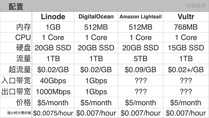 四大 VPS 对比评测:Linode vs. DigitalOcean vs. Lightsail vs. Vultr 2