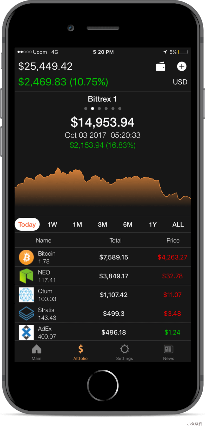 Coin Stats - 追踪并记录 1000 多种加密货币的价格 [Web/iOS/Android] 1